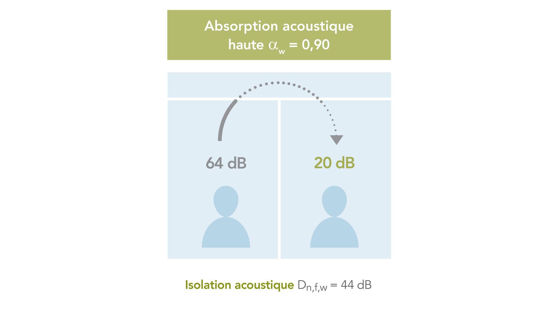 campaign illustration, db campaign, db range, office, sound insulation, sound absorption, high sound absorption illustration, FR